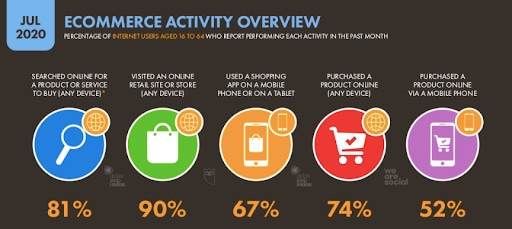 Infographic showing why you need SEO: It's used widely to find products.