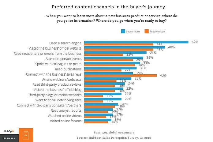 A bar graph showing why you need SEO: 62% of people start the buyer's journey with a search engine.