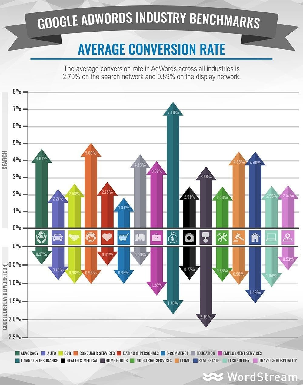 A graph showing average conversion rates by industry.