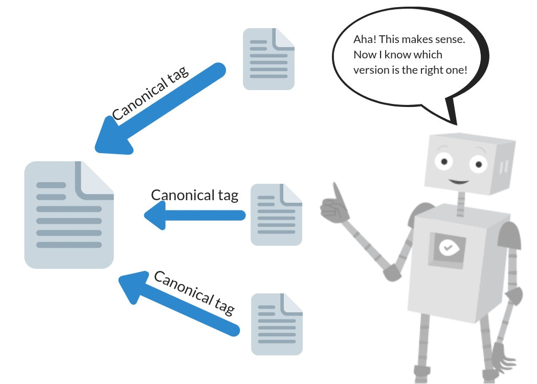 An infographic showing how canonical tags help Google understand duplicate content.