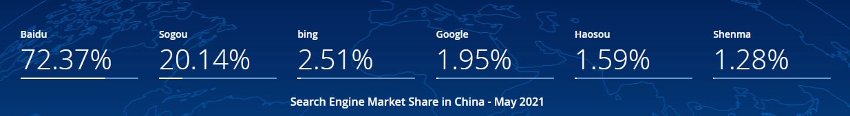 Graphic showing Baidu is a popular search engine in China.