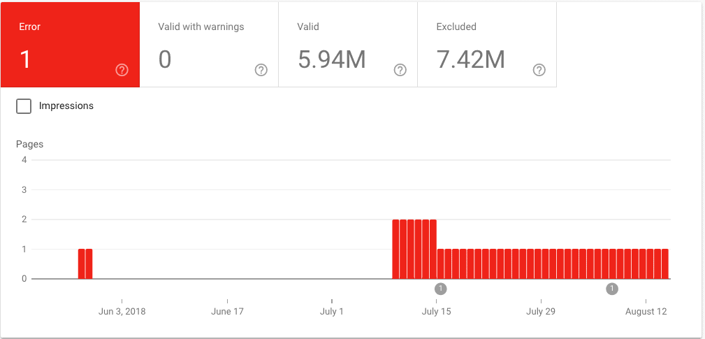 A dashboard showing crawl errors within Google Search Console.