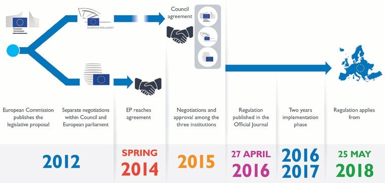A timeline of the general data protection regulation.