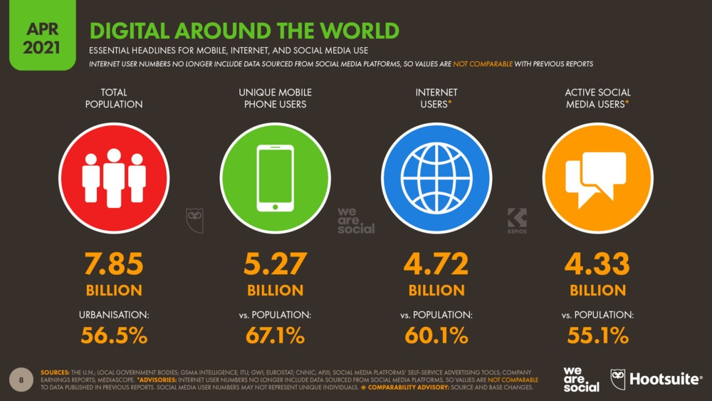 Worldwide internet usage stats.