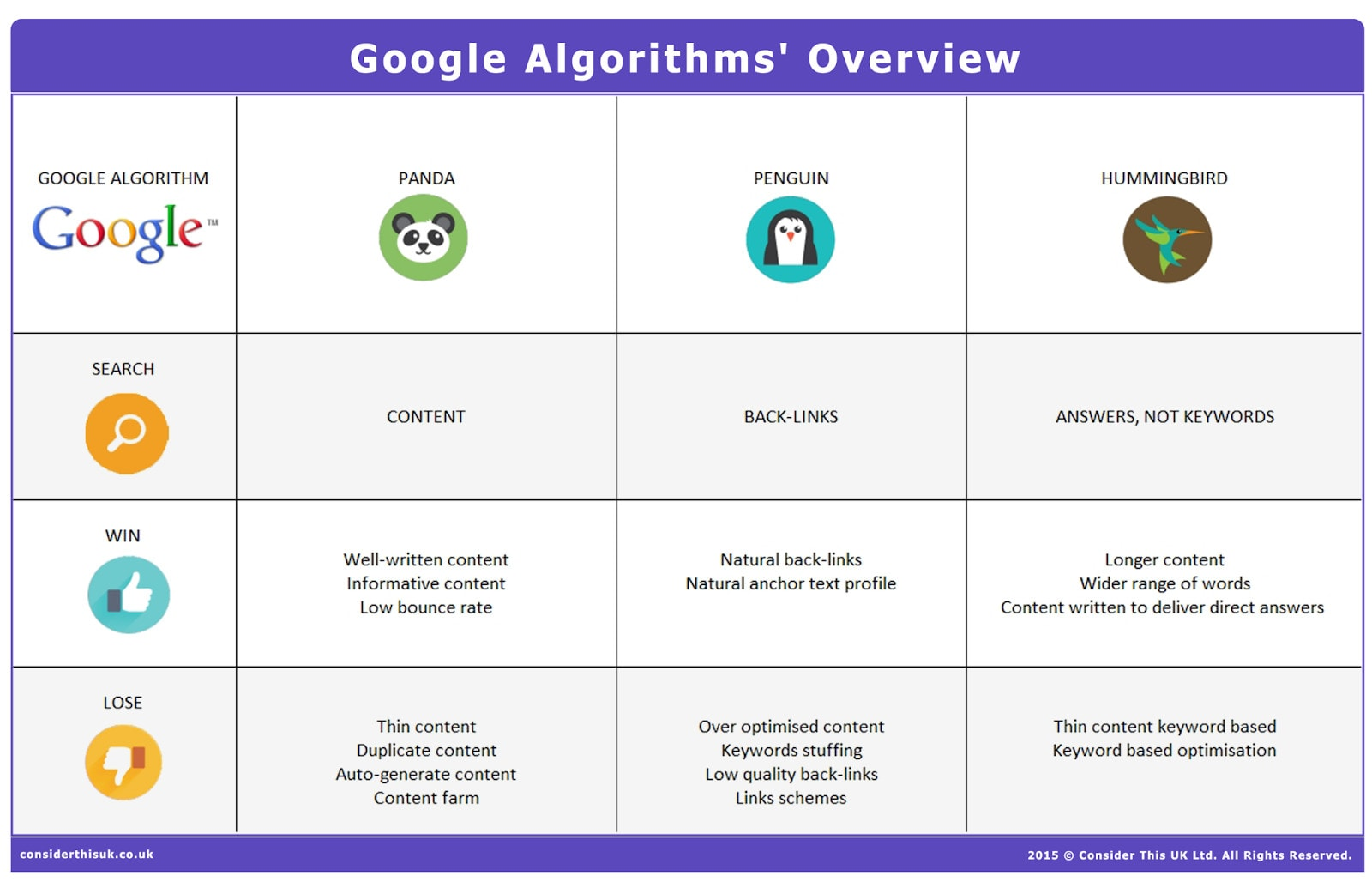 An infographic showing the various Google algorithm updates and how they affect semantic SEO.