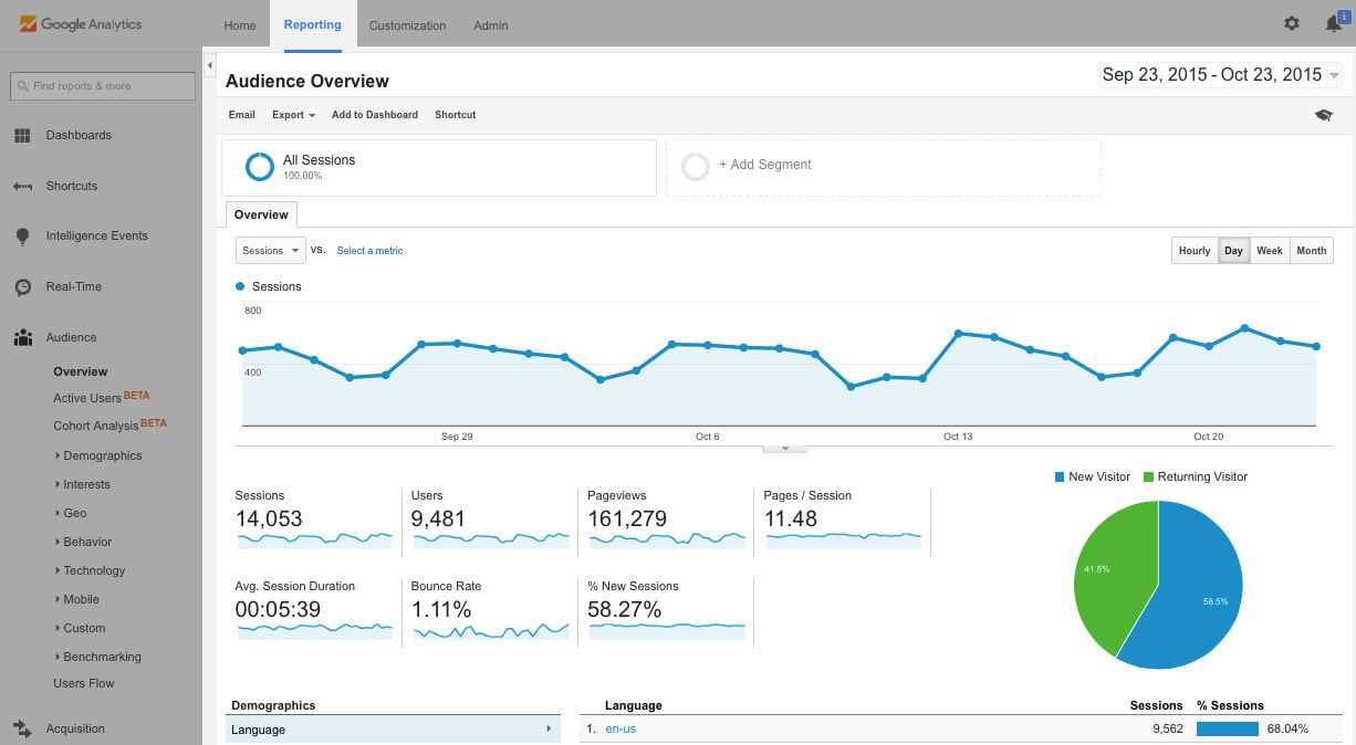 A screenshot of the Google Analytics dashboard showing organic traffic.