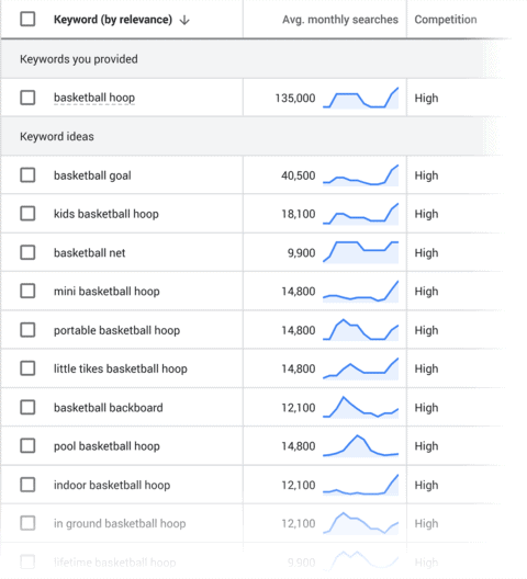 A screenshot of Google Keyword Planner being used for keyword research.