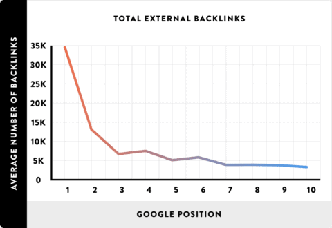 A line graph showing that more backlinks are correlated to better SEO ranking.