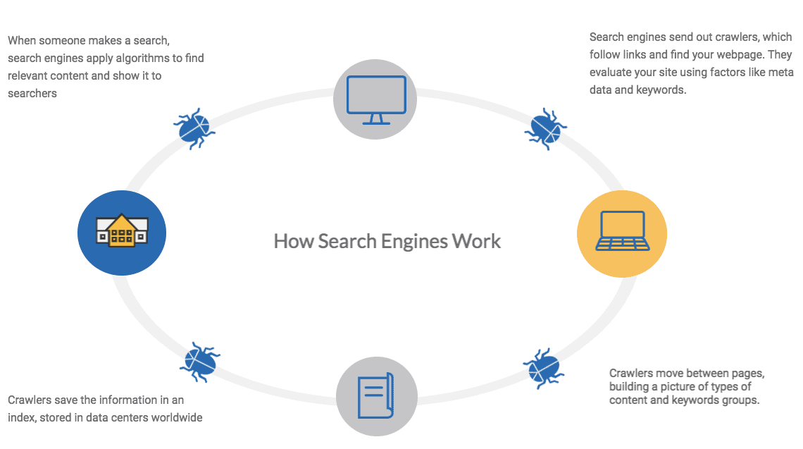 A diagram showing how search engines work.