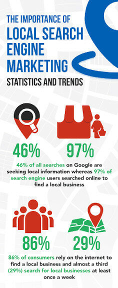 An infographic showing local SEO factors that impact SEO ranking.