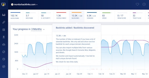 A dashboard showing how to measure SEO backlinks.