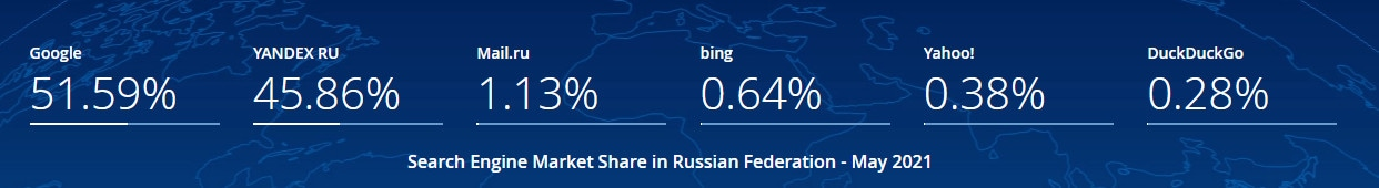 Graphic showing that Yandex is a popular Russian search engine.