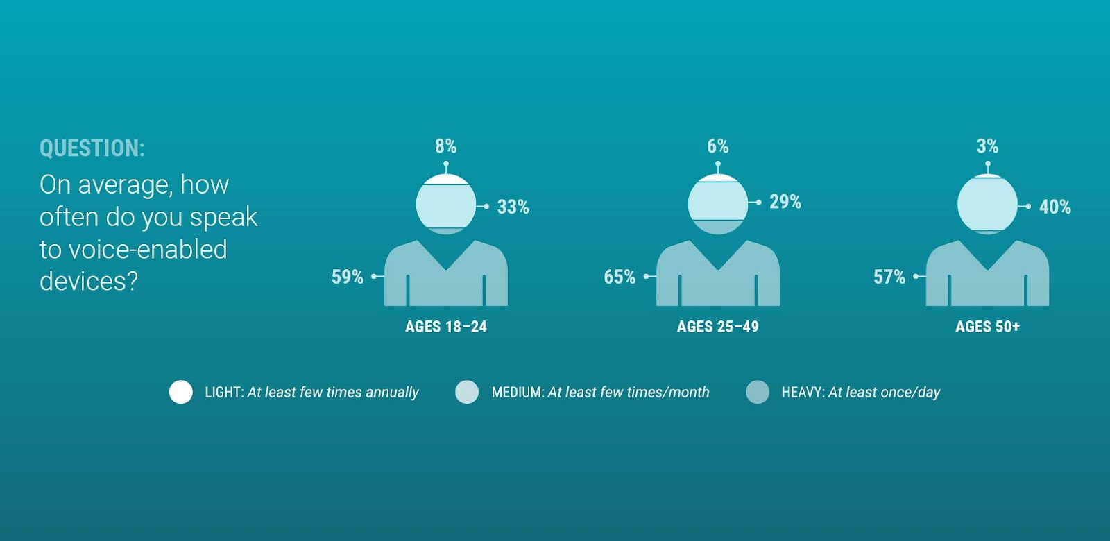 An infographic showing the demographics that use voice search.