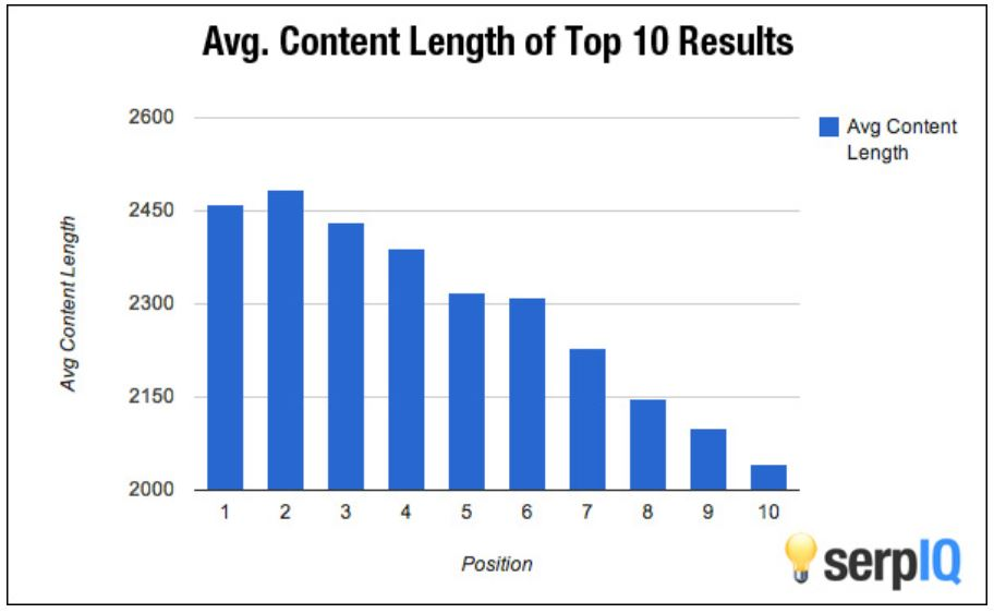 A bar graph showing that a higher word count is correlated to better SEO ranking.