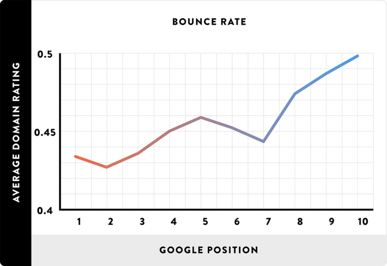 This screenshot shows the impact of bounce rate on your search engine position.