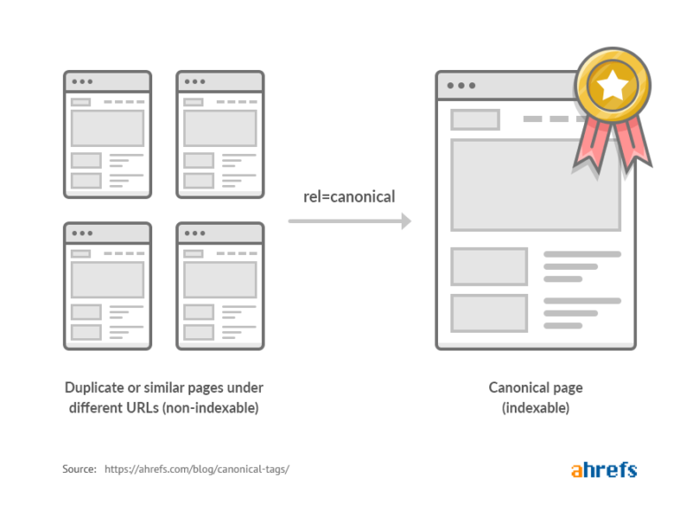 This image shows how canonical tags work for faceted navigation.