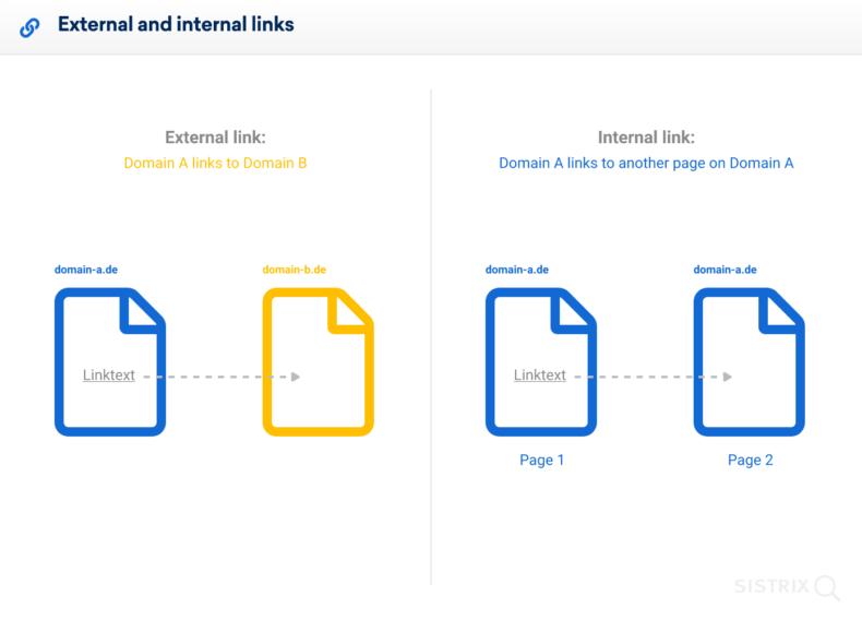 The screenshot shows an example of external and internal links.