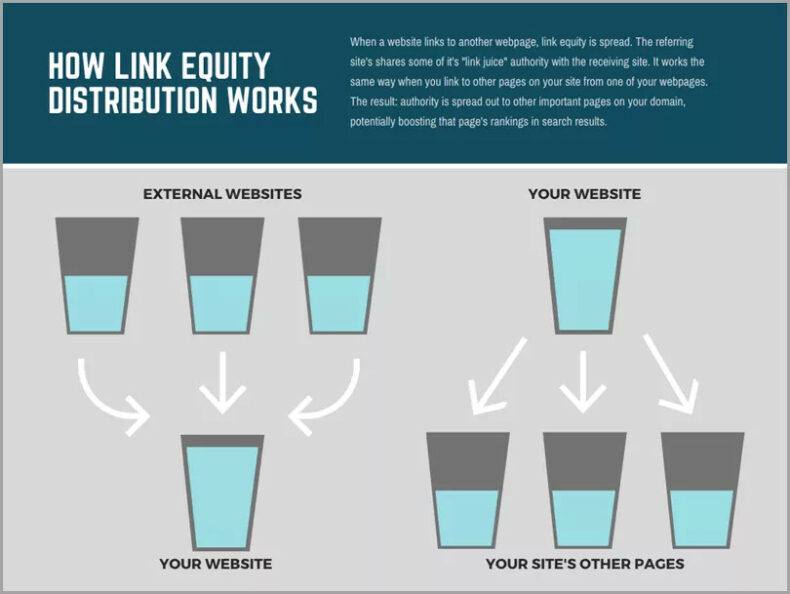 This image shows how link equity distribution works.