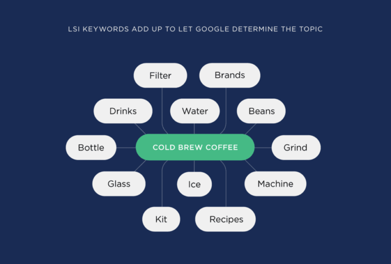 The image shows the how LSI keywords help search engine determin the topic.