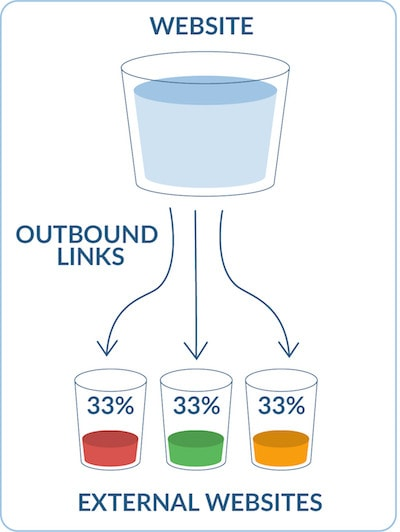 The image shows how to transfer link authority between pages.