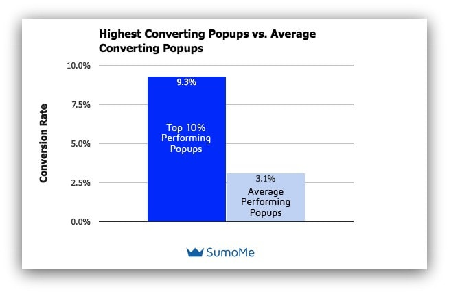 This chart shows how better popups help bring leads.