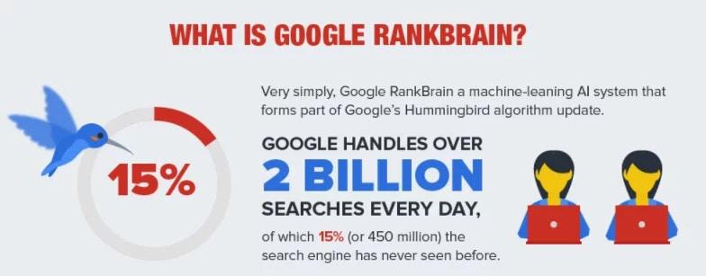 The screenshot shows Google's RankBrain.