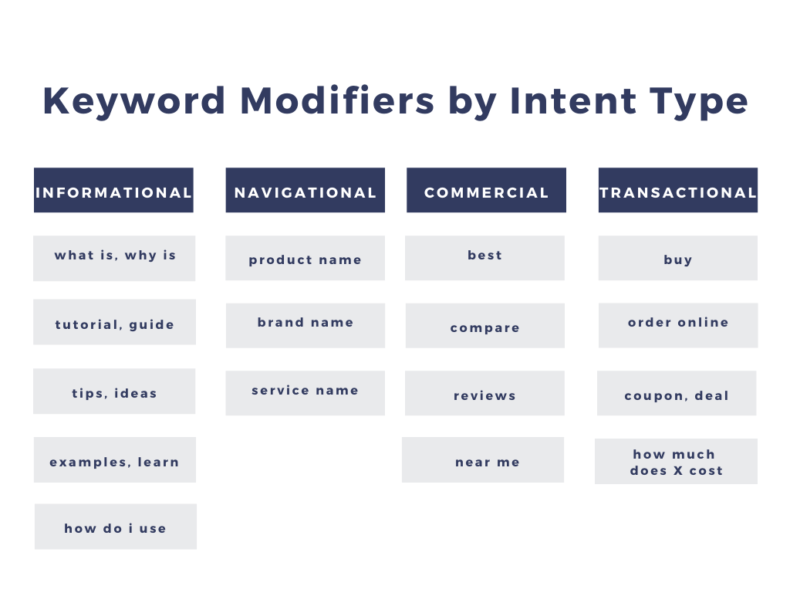 The table shows keyword search intent effet seo performance.
