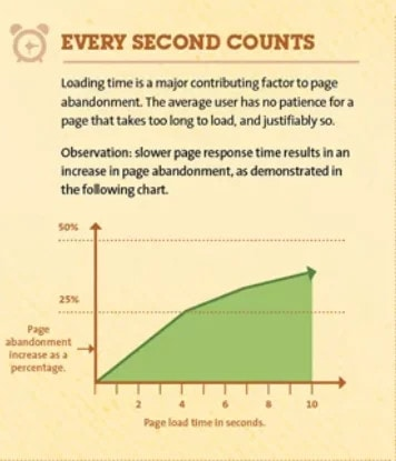 The graph shows how slow page load speed increases bounce rate.