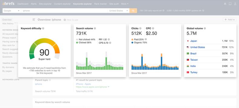 The screenshot shows the ahrefs dashboard.