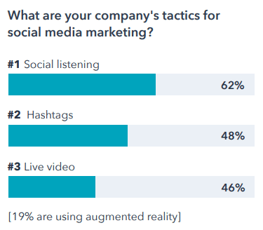The bar chart shows the top three social media marketing tactics that companies use: social listening, hashtags, and live video.