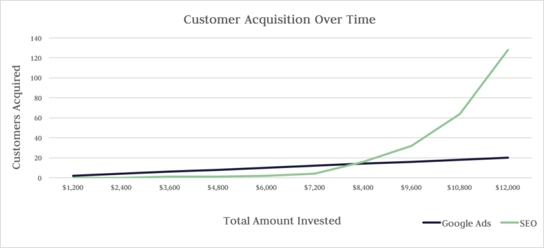The chart shows SEO customer aqcuisition over time.