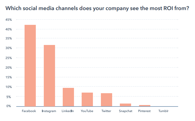 The bar chart shows the best social media channels for the highest return on investment.